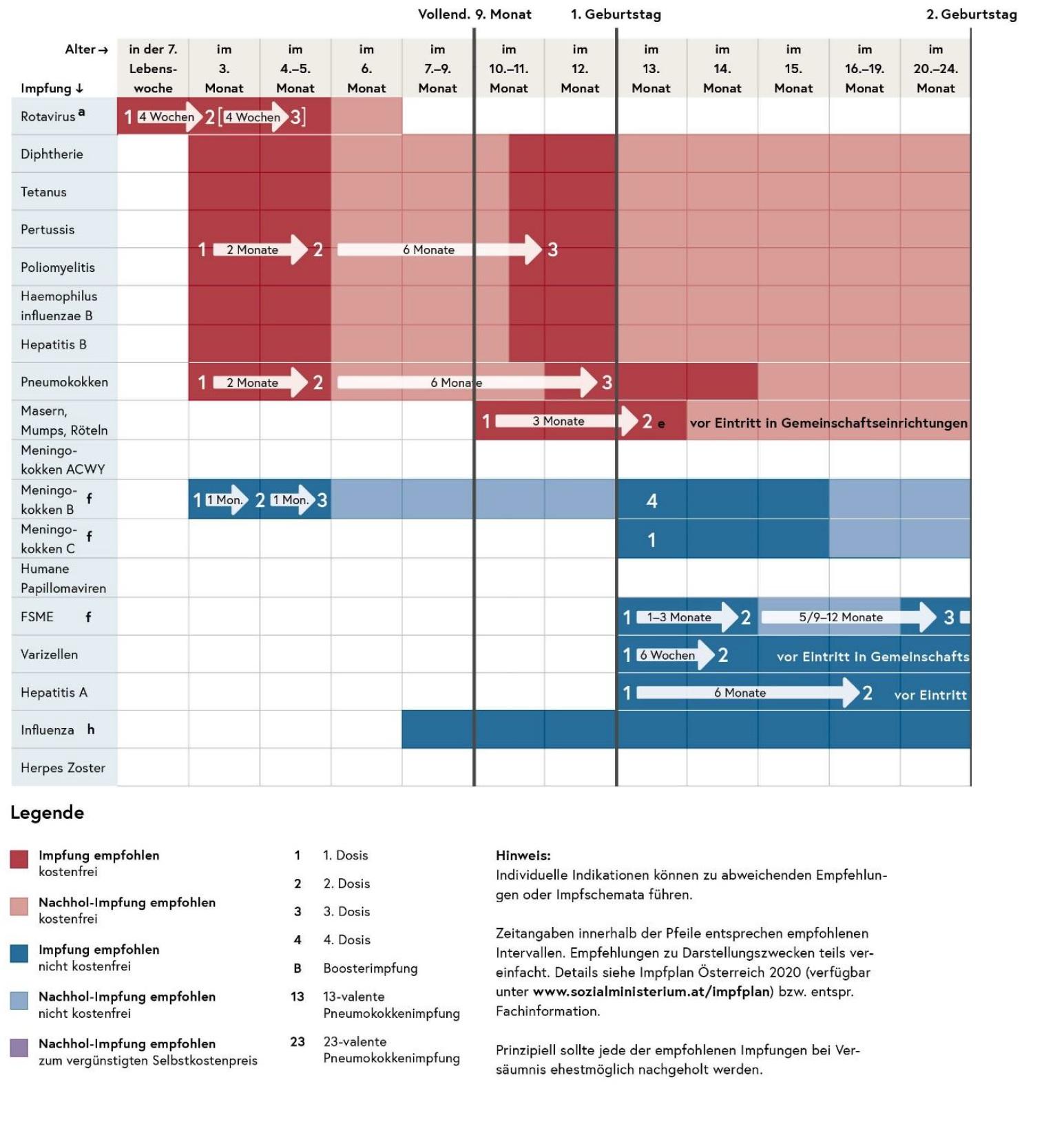 Impfplan 2020 5