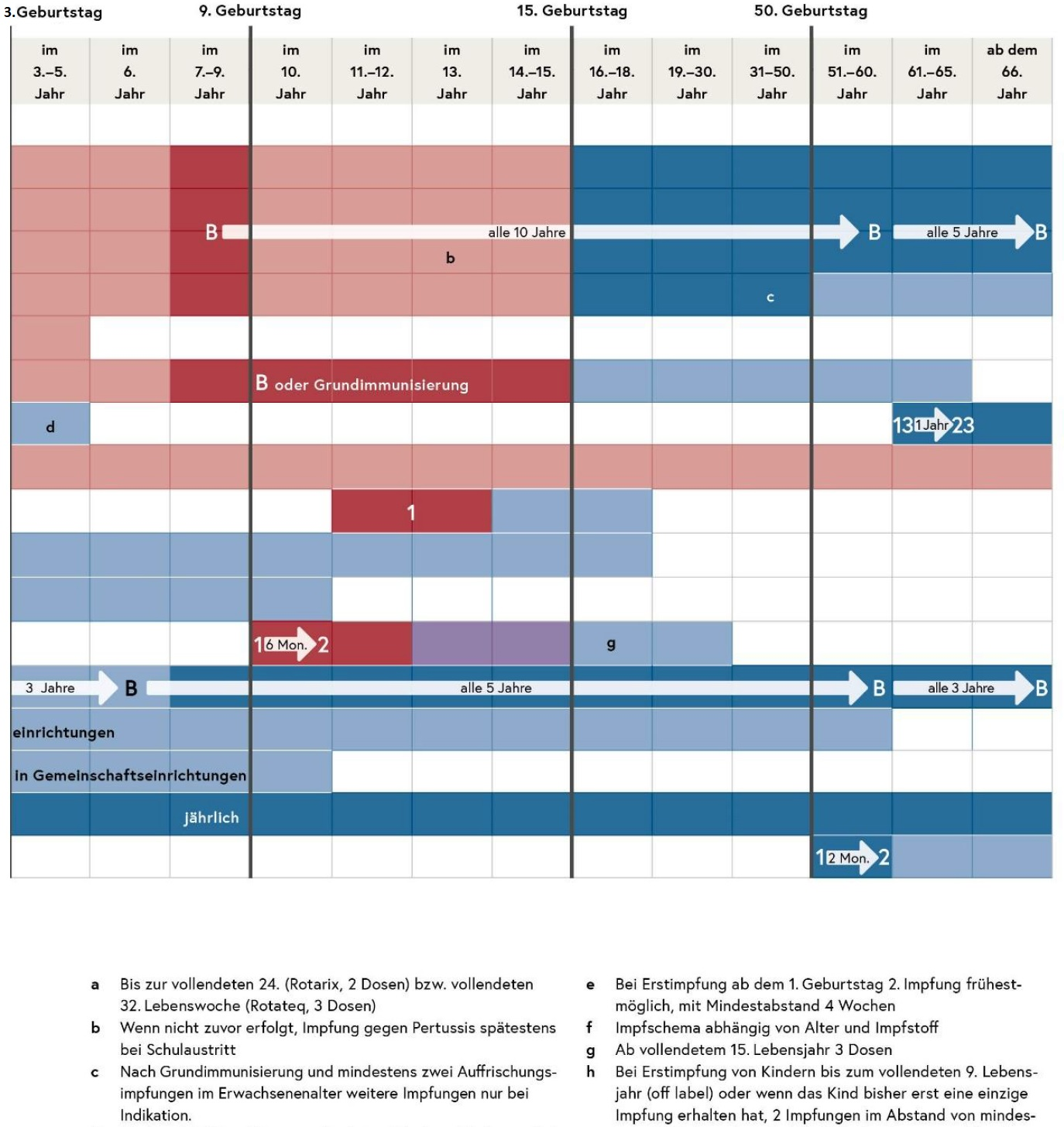 Impfplan 2020 6